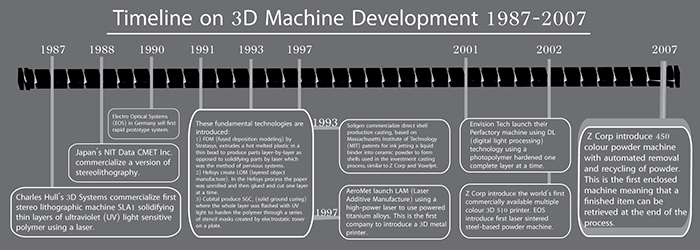 The timeline for figure 1.5 covers 20 years of development in 3D printing. Original source information: 3D Printing for Artists, Designers and Makers by Stephen Hoskins.